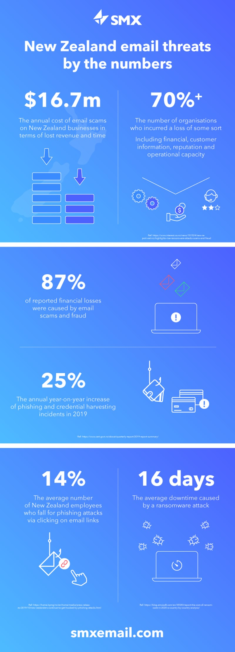 SMX Impact Infographic NZ 2020