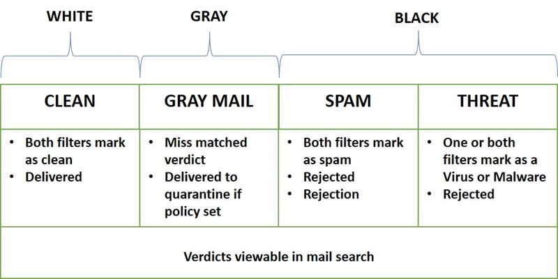 Email Types